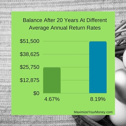 Balance After 20 Years At Each Average Annual Return Chart
