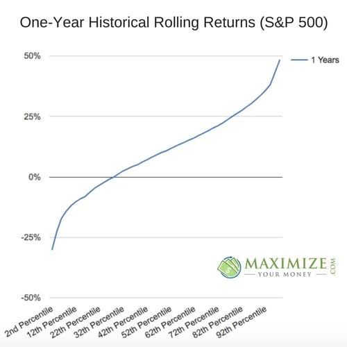 One-Year Historical Rolling Returns (S&P 500)